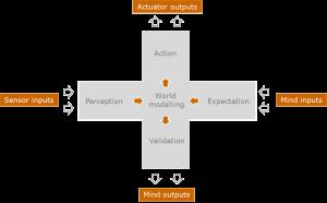 Retroactive agent architecture