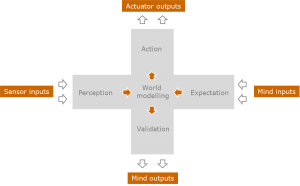 Figure 2. Retroactive agent architecture